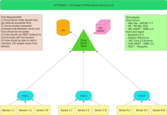 IoT Platform Idea