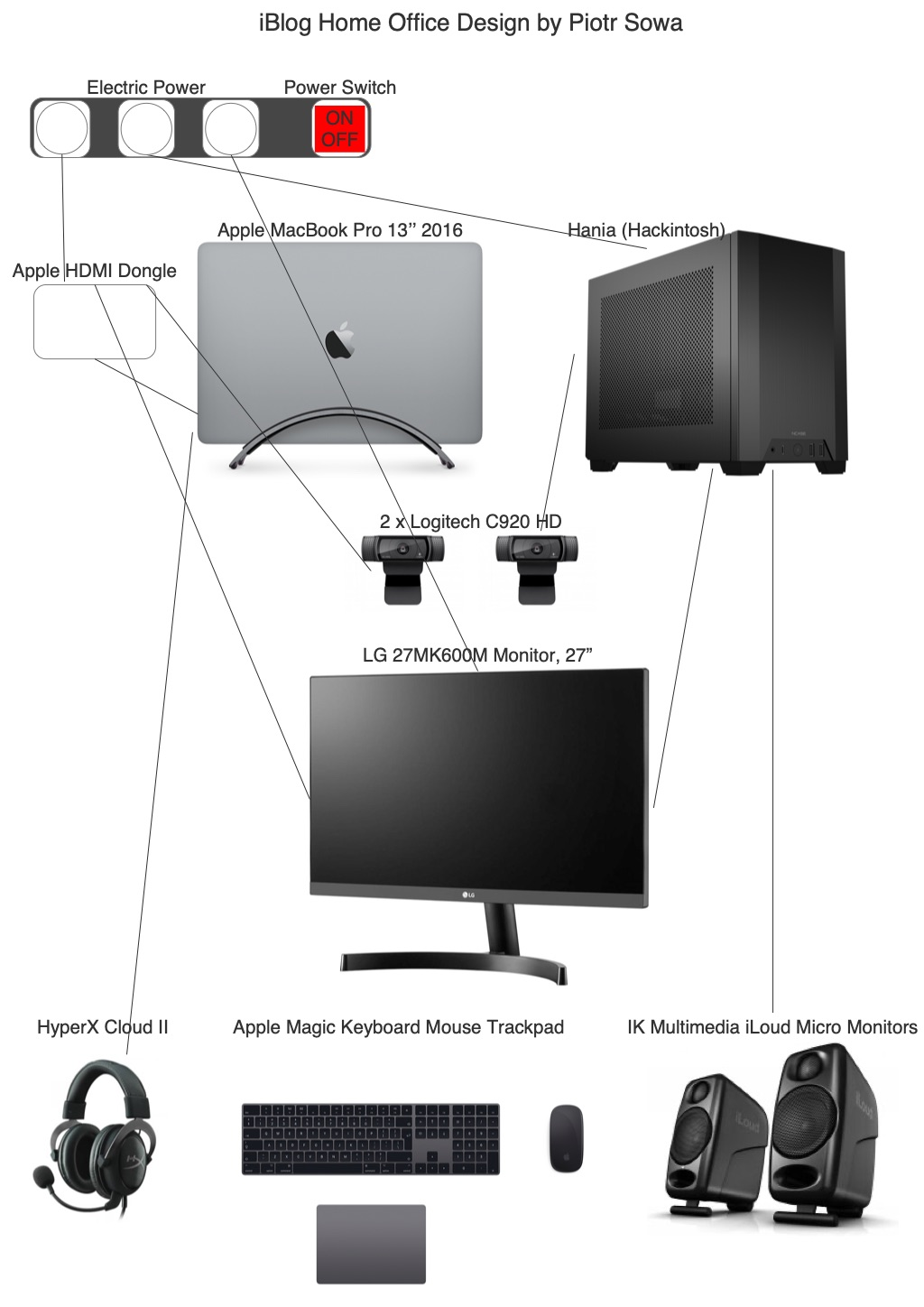 Home Office Diagram